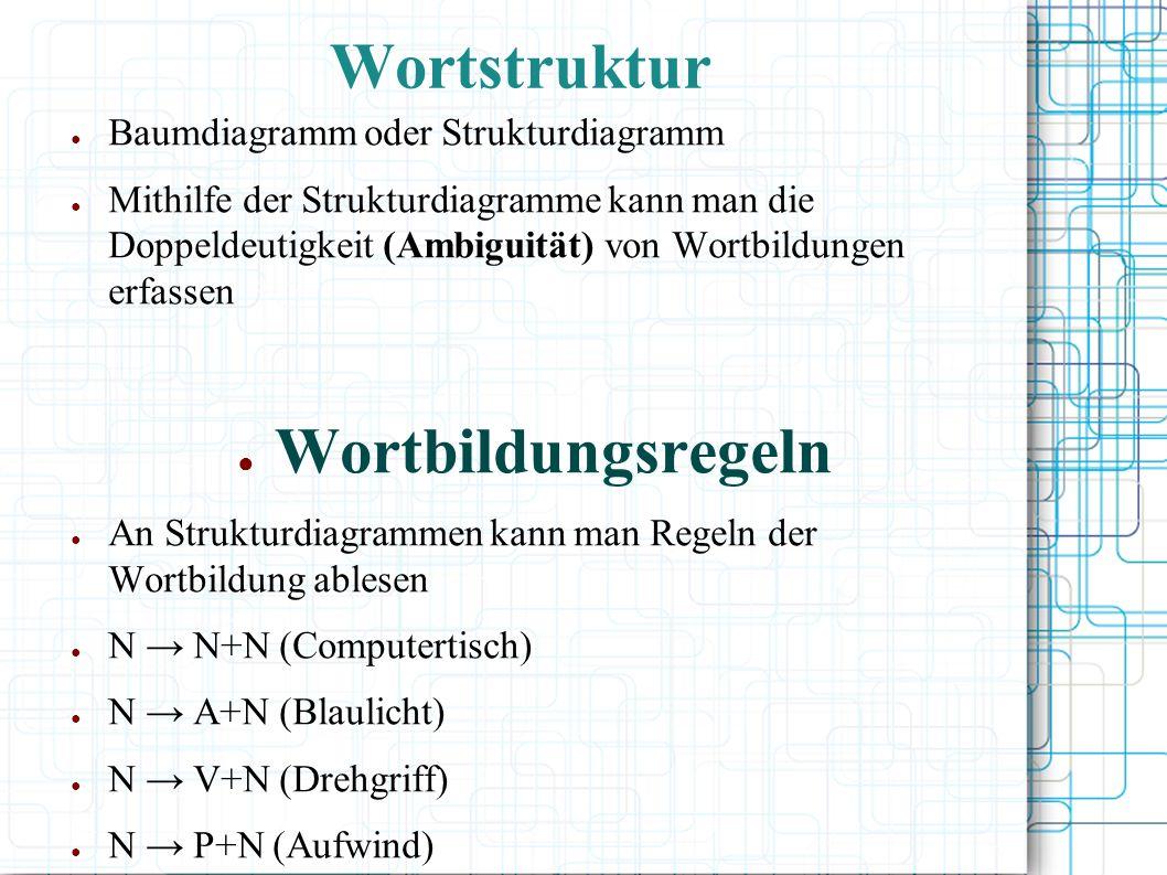 Wortstruktur Wortbildungsregeln