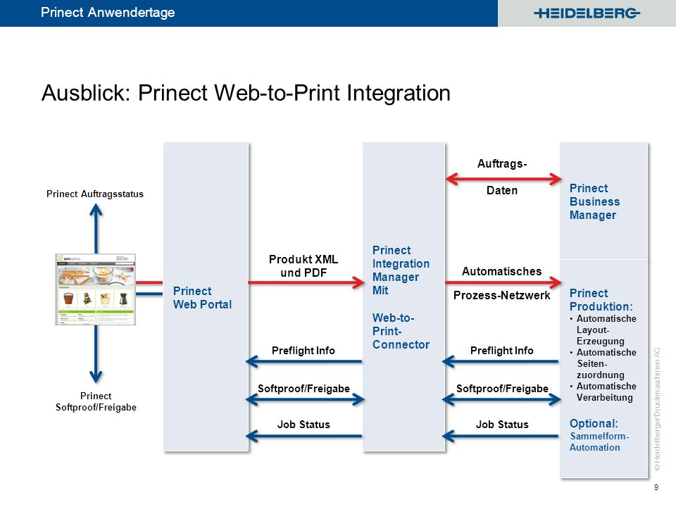 Ausblick: Prinect Web-to-Print Integration