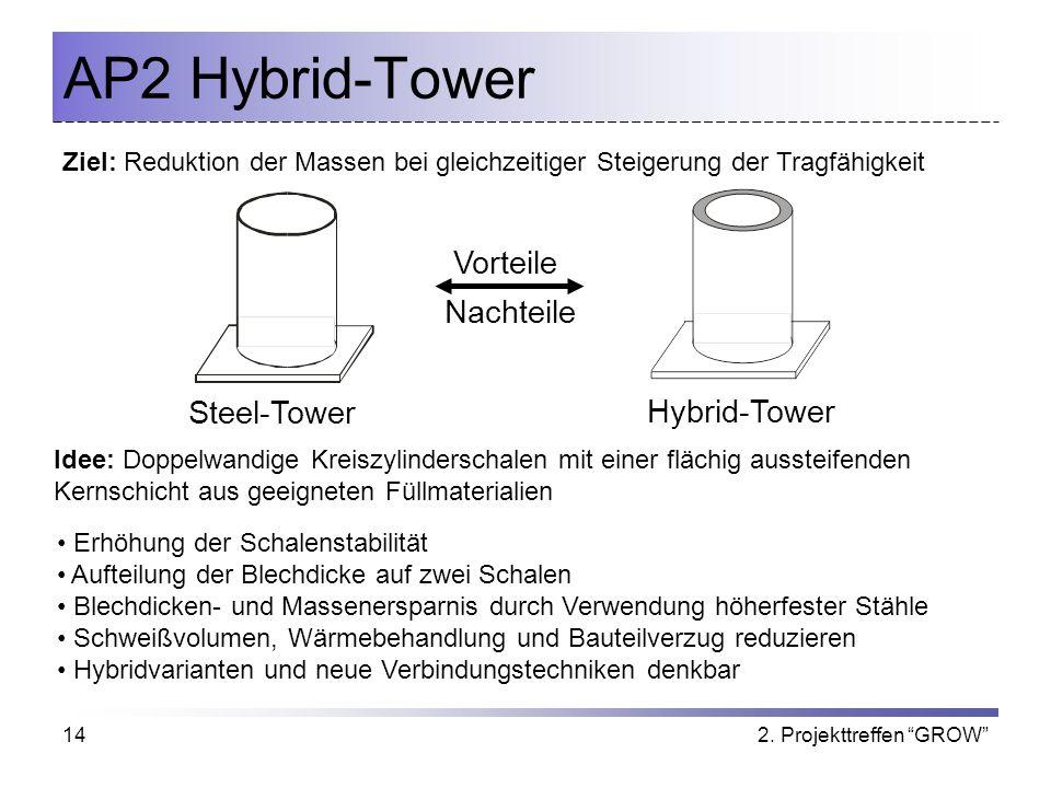 AP2 Hybrid-Tower Vorteile Nachteile Steel-Tower Hybrid-Tower