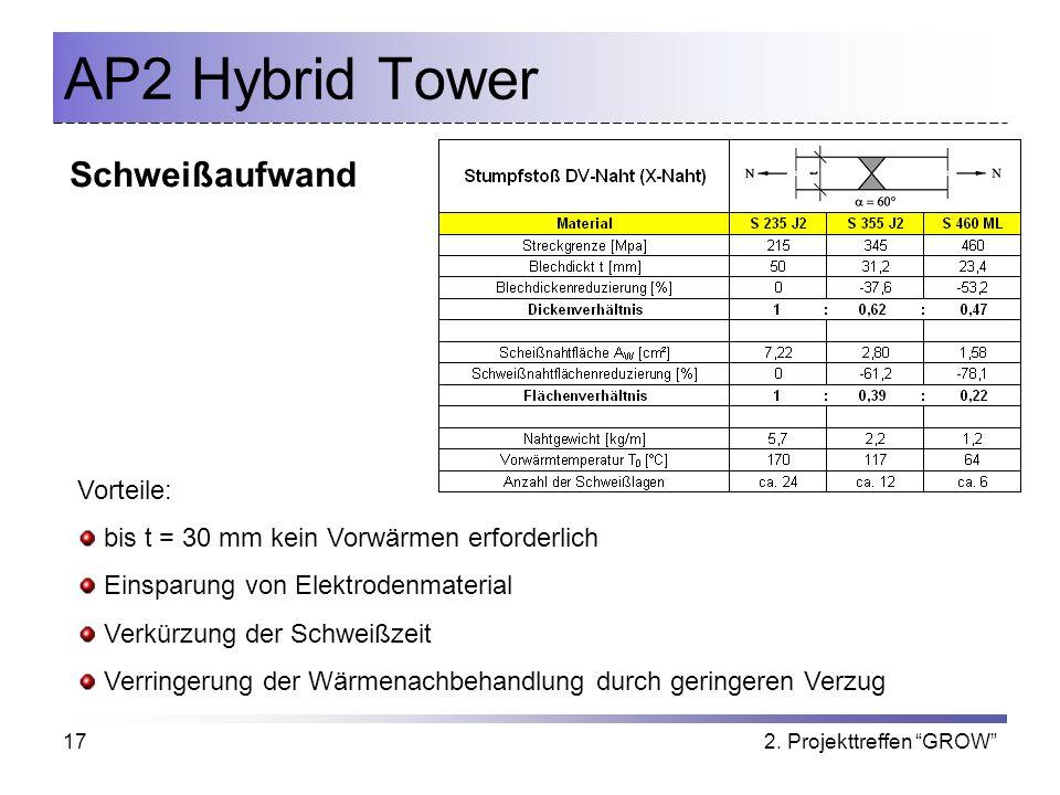 AP2 Hybrid Tower Schweißaufwand Vorteile: