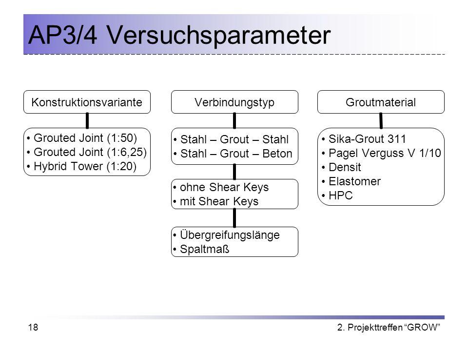 AP3/4 Versuchsparameter