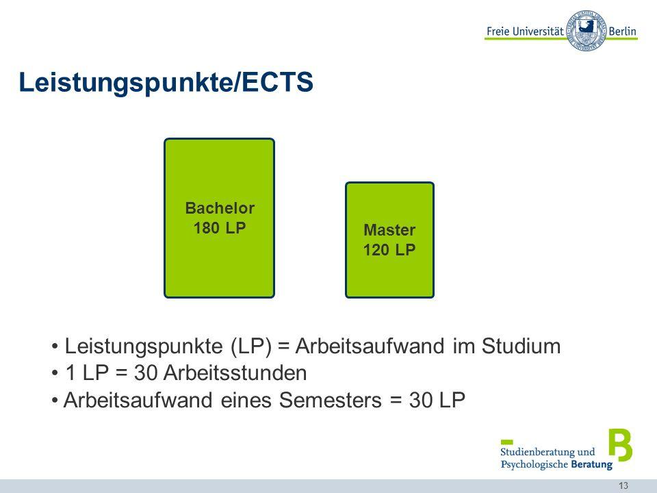 Leistungspunkte/ECTS