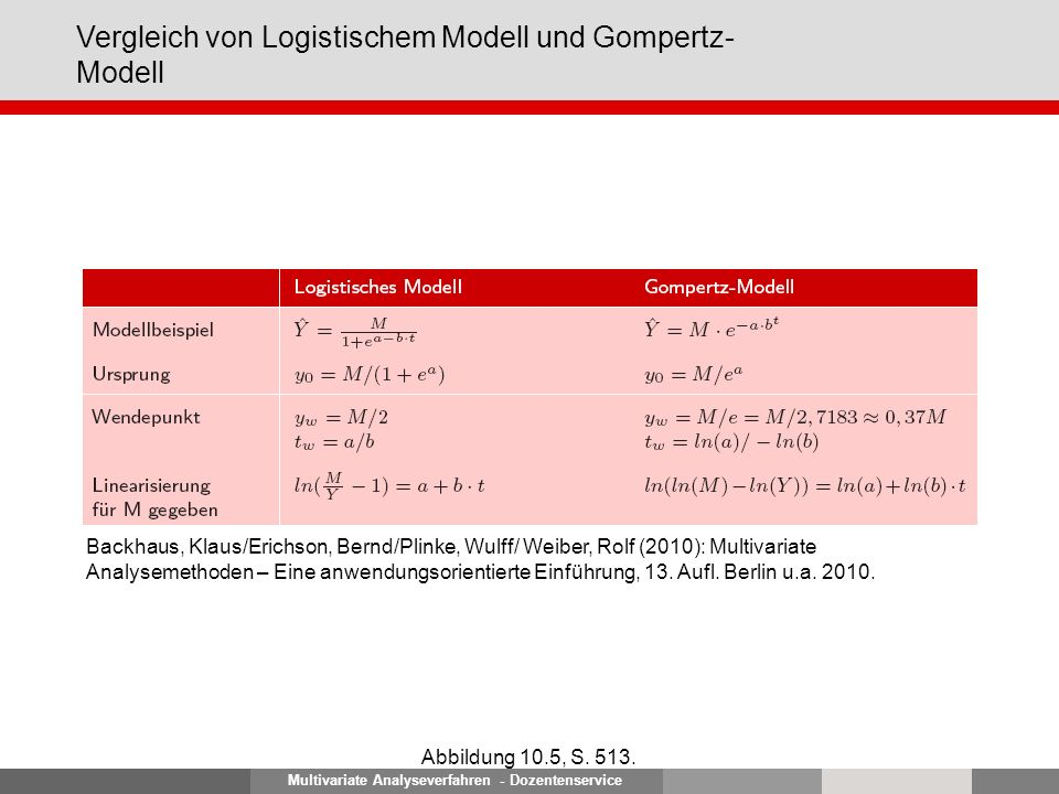 Multivariate Analyseverfahren - Dozentenservice