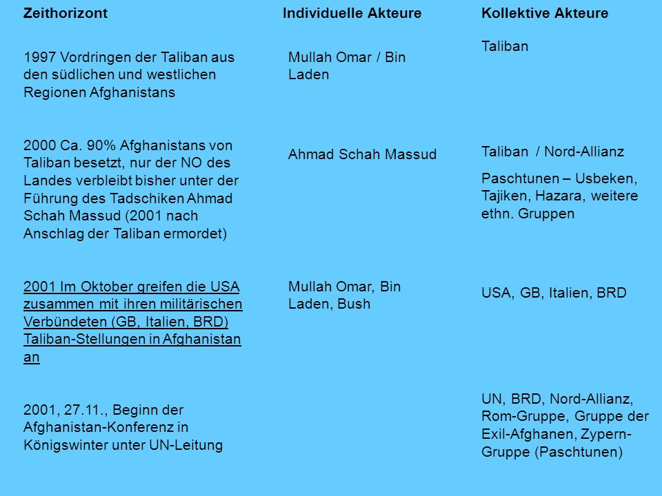 Zeithorizont Individuelle Akteure. Kollektive Akteure. Taliban. Taliban / Nord-Allianz.