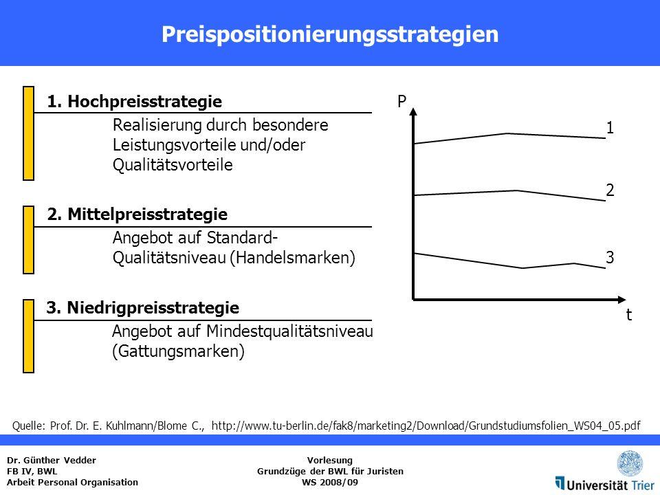 Preispositionierungsstrategien