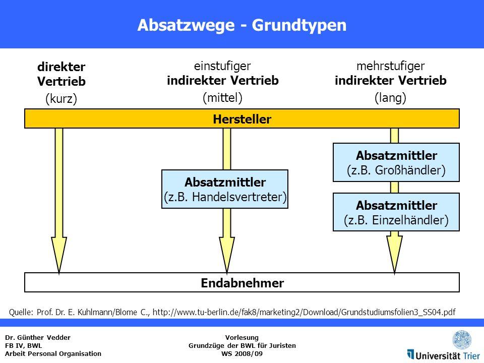 Absatzwege - Grundtypen