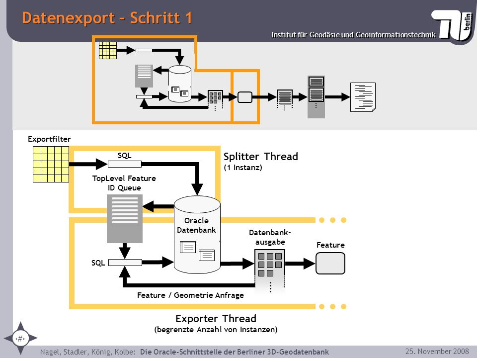 Datenexport – Schritt 1 Splitter Thread (1 Instanz)