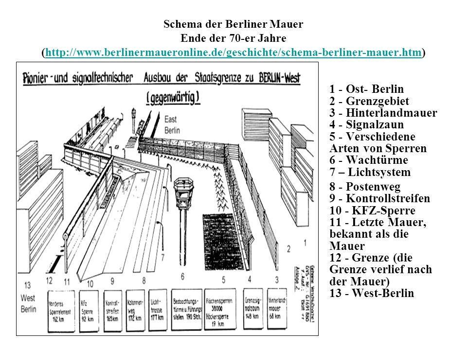 Schema der Berliner Mauer Ende der 70-er Jahre (http://www