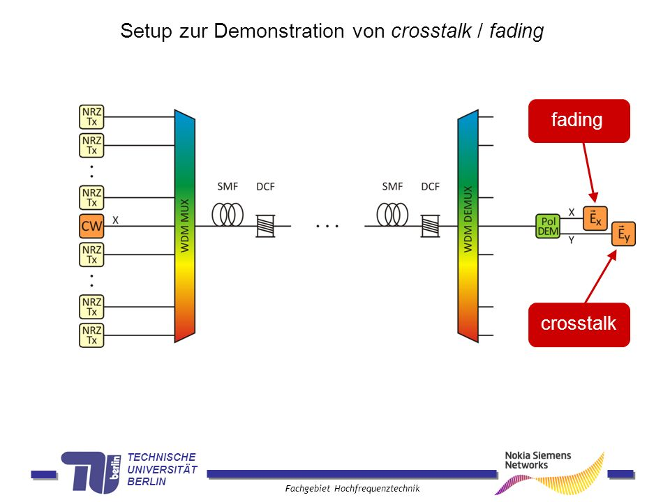 Setup zur Demonstration von crosstalk / fading