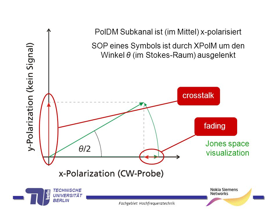 PolDM Subkanal ist (im Mittel) x-polarisiert