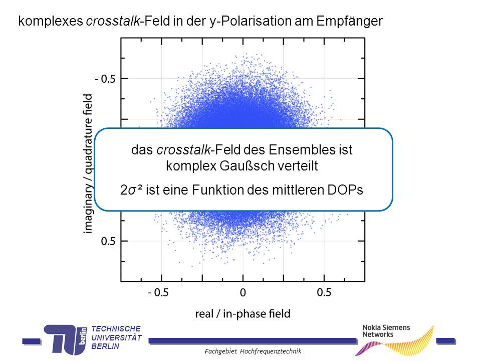 komplexes crosstalk-Feld in der y-Polarisation am Empfänger