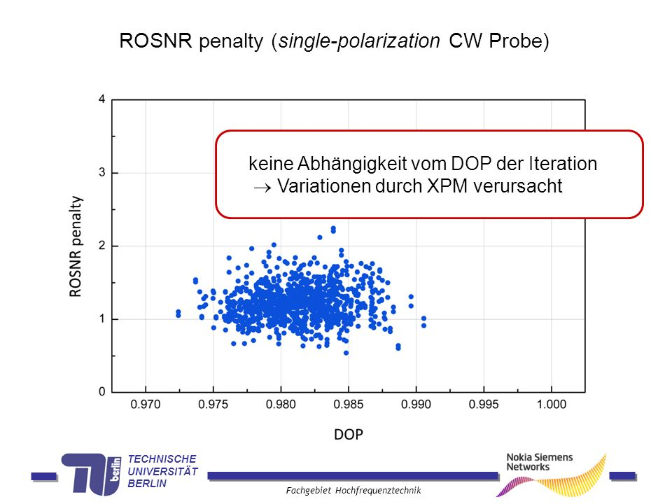 ROSNR penalty (single-polarization CW Probe)