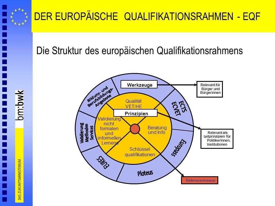 DER EUROPÄISCHE QUALIFIKATIONSRAHMEN - EQF