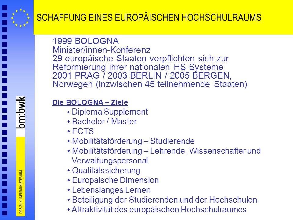 SCHAFFUNG EINES EUROPÄISCHEN HOCHSCHULRAUMS