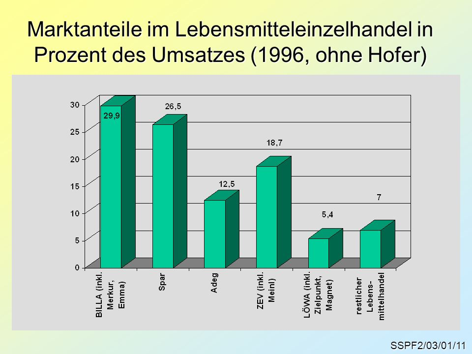 Marktanteile im Lebensmitteleinzelhandel in Prozent des Umsatzes (1996, ohne Hofer)