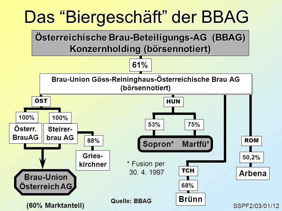 Das Biergeschäft der BBAG