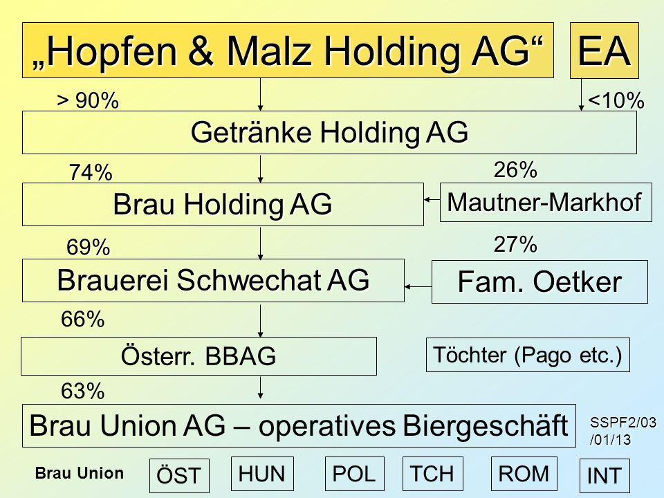 """Hopfen & Malz Holding AG"