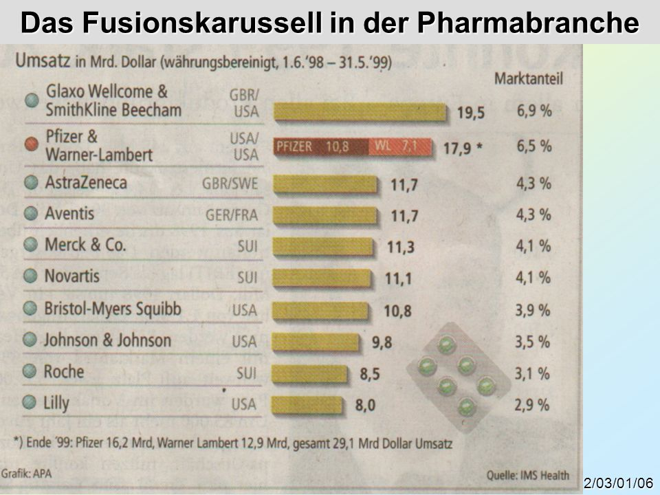 Das Fusionskarussell in der Pharmabranche