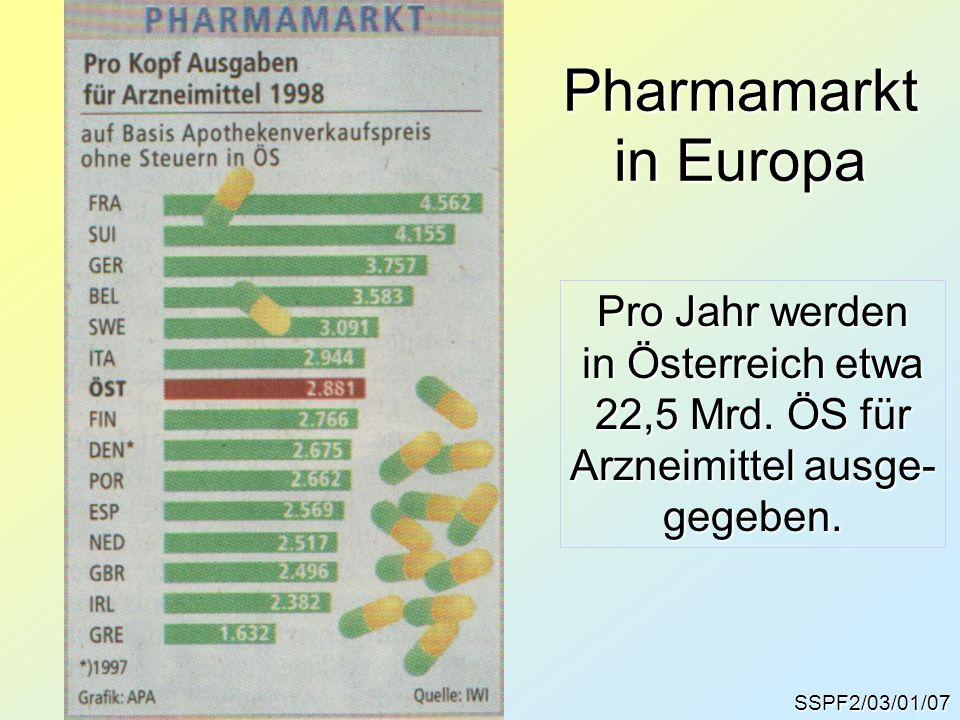 Pharmamarkt in Europa Pro Jahr werden in Österreich etwa