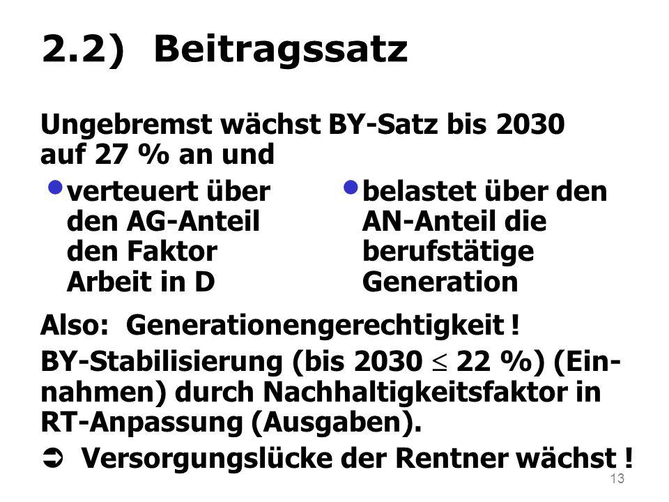 2.2) Beitragssatz Ungebremst wächst BY-Satz bis 2030 auf 27 % an und