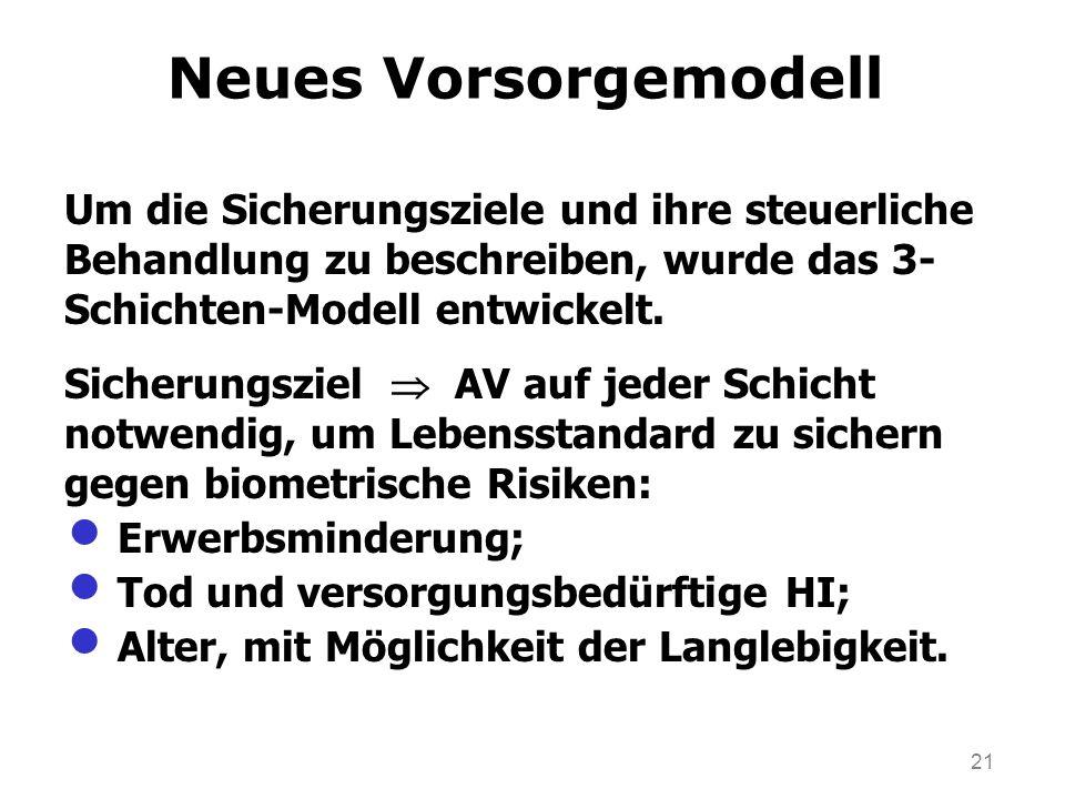 Neues Vorsorgemodell Um die Sicherungsziele und ihre steuerliche Behandlung zu beschreiben, wurde das 3- Schichten-Modell entwickelt.