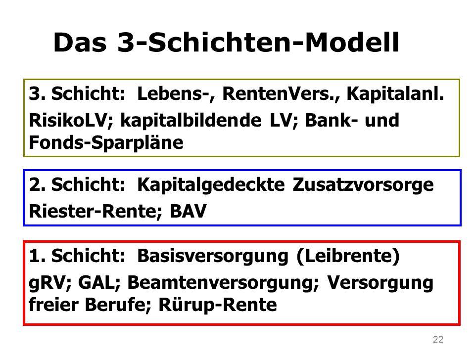 Das 3-Schichten-Modell