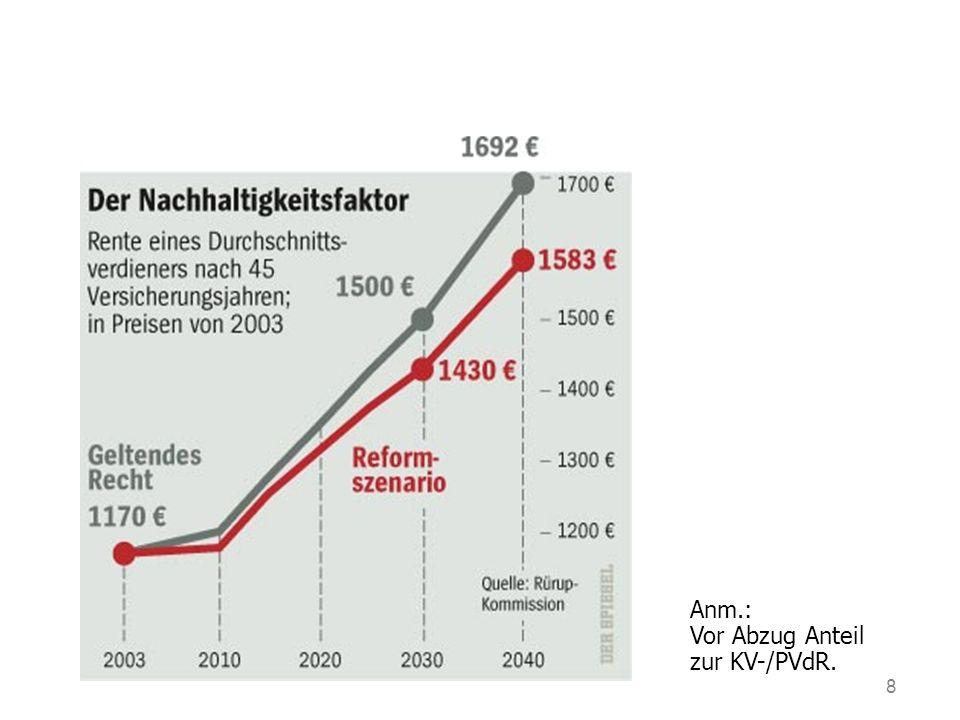 Vor Abzug Anteil zur KV-/PVdR.