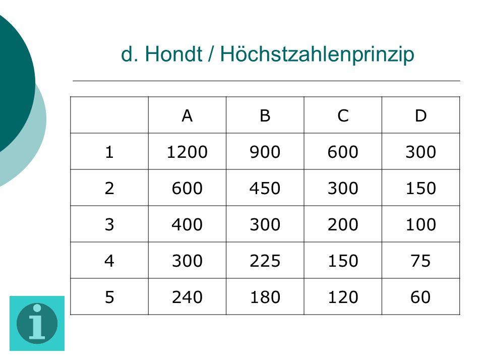 d. Hondt / Höchstzahlenprinzip