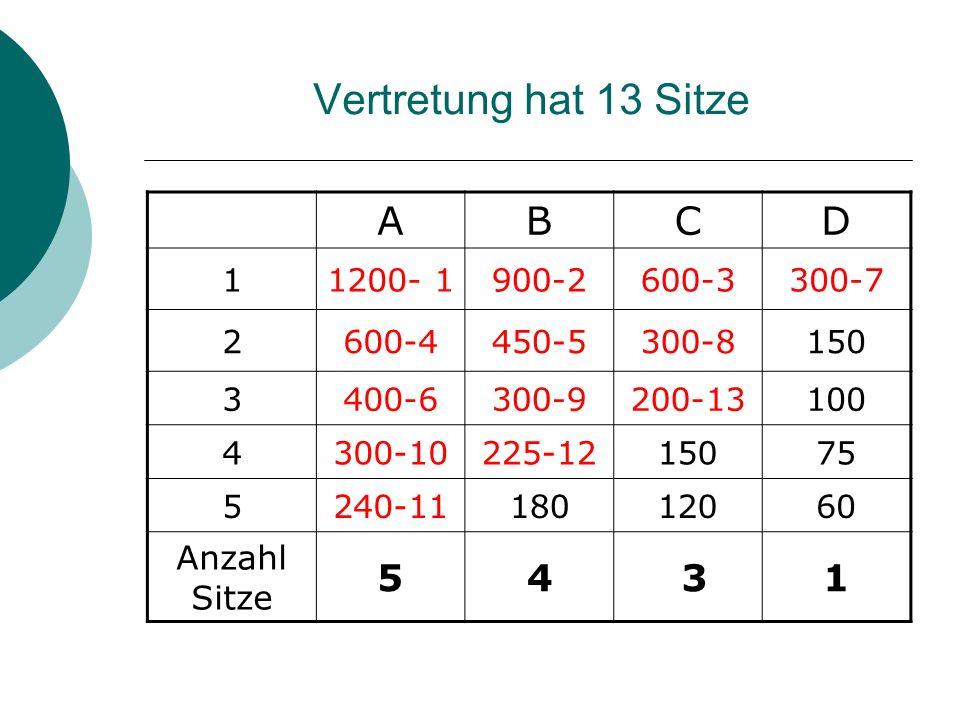 Vertretung hat 13 Sitze A B C D Anzahl Sitze 1 1200- 1 900-2 600-3