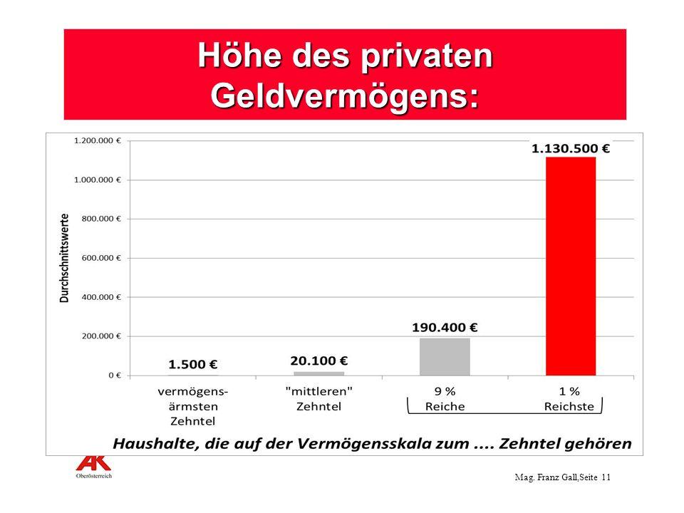 Höhe des privaten Geldvermögens: