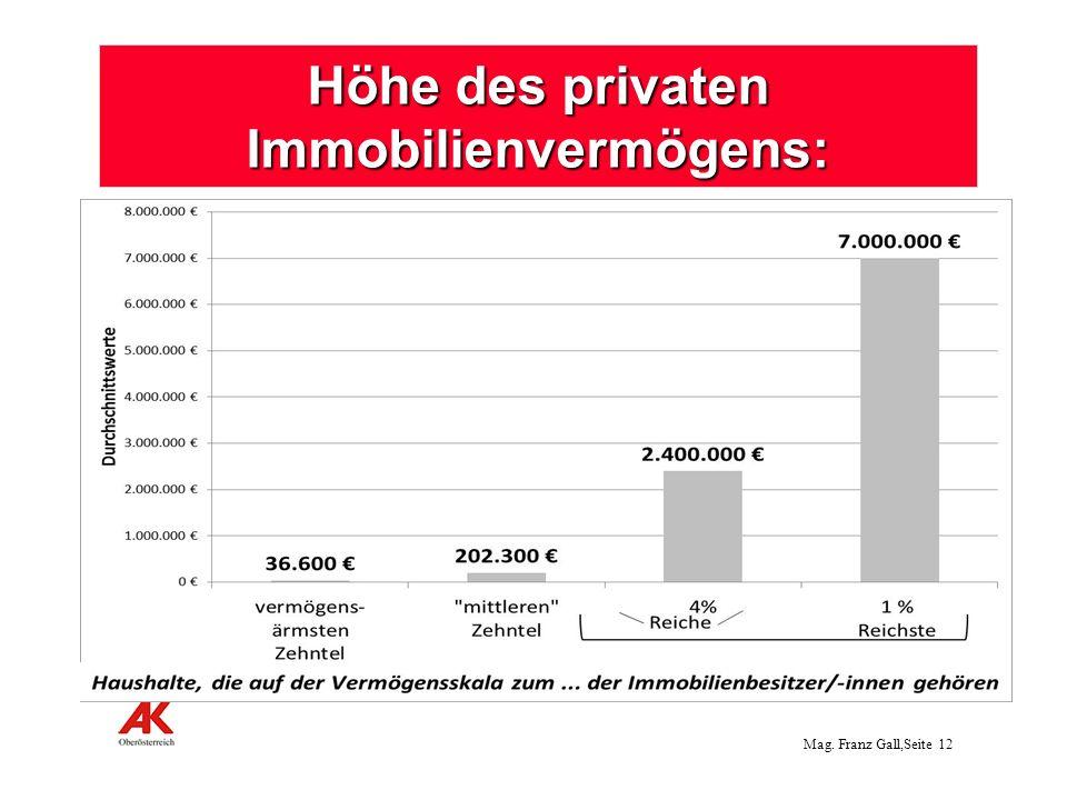 Höhe des privaten Immobilienvermögens:
