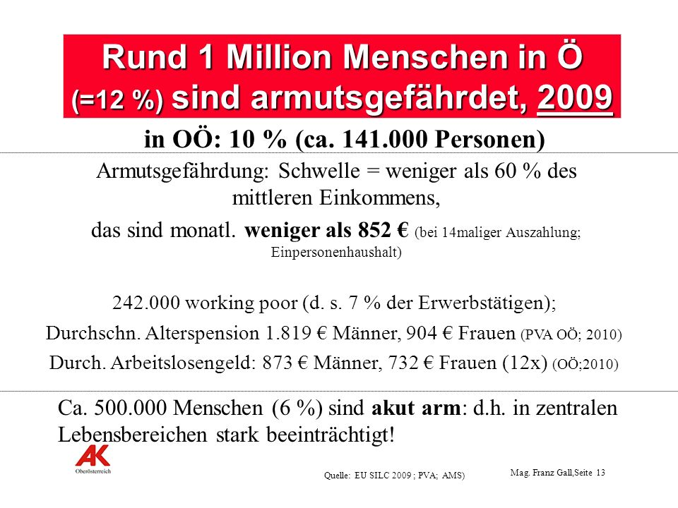 Rund 1 Million Menschen in Ö (=12 %) sind armutsgefährdet, 2009