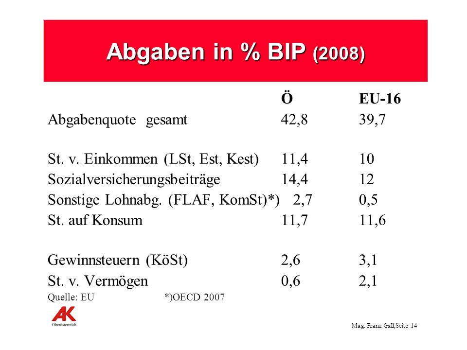 Abgaben in % BIP (2008) Ö EU-16 Abgabenquote gesamt 42,8 39,7