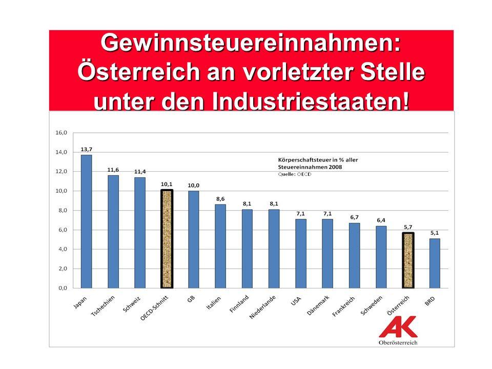 Gewinnsteuereinnahmen: Österreich an vorletzter Stelle unter den Industriestaaten!