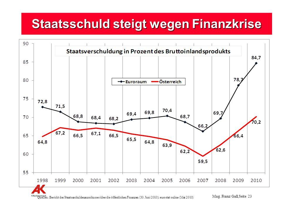 Staatsschuld steigt wegen Finanzkrise