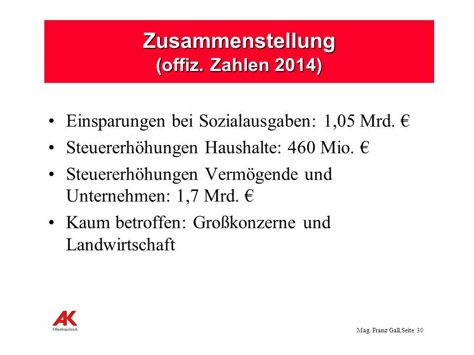 Zusammenstellung (offiz. Zahlen 2014)