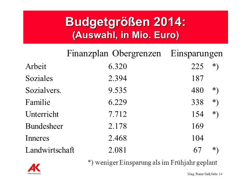 Budgetgrößen 2014: (Auswahl, in Mio. Euro)