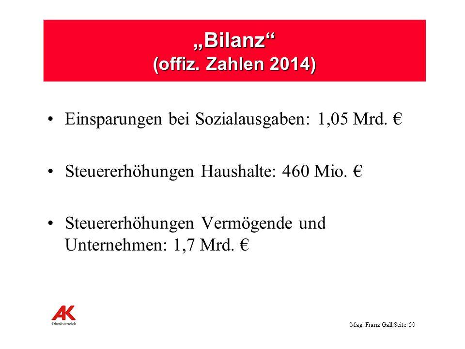 """Bilanz (offiz. Zahlen 2014)"