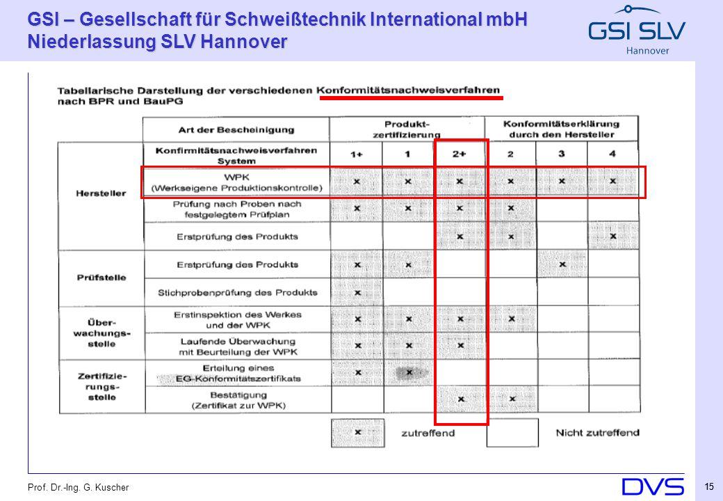 Prof. Dr.-Ing. G. Kuscher 15
