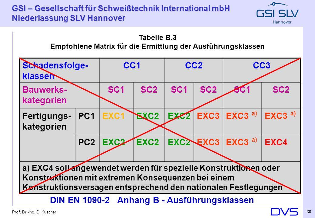 Empfohlene Matrix für die Ermittlung der Ausführungsklassen
