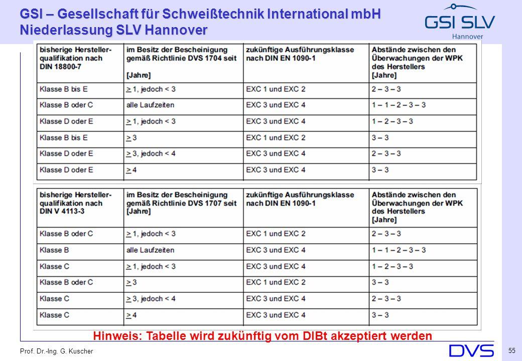 Hinweis: Tabelle wird zukünftig vom DIBt akzeptiert werden