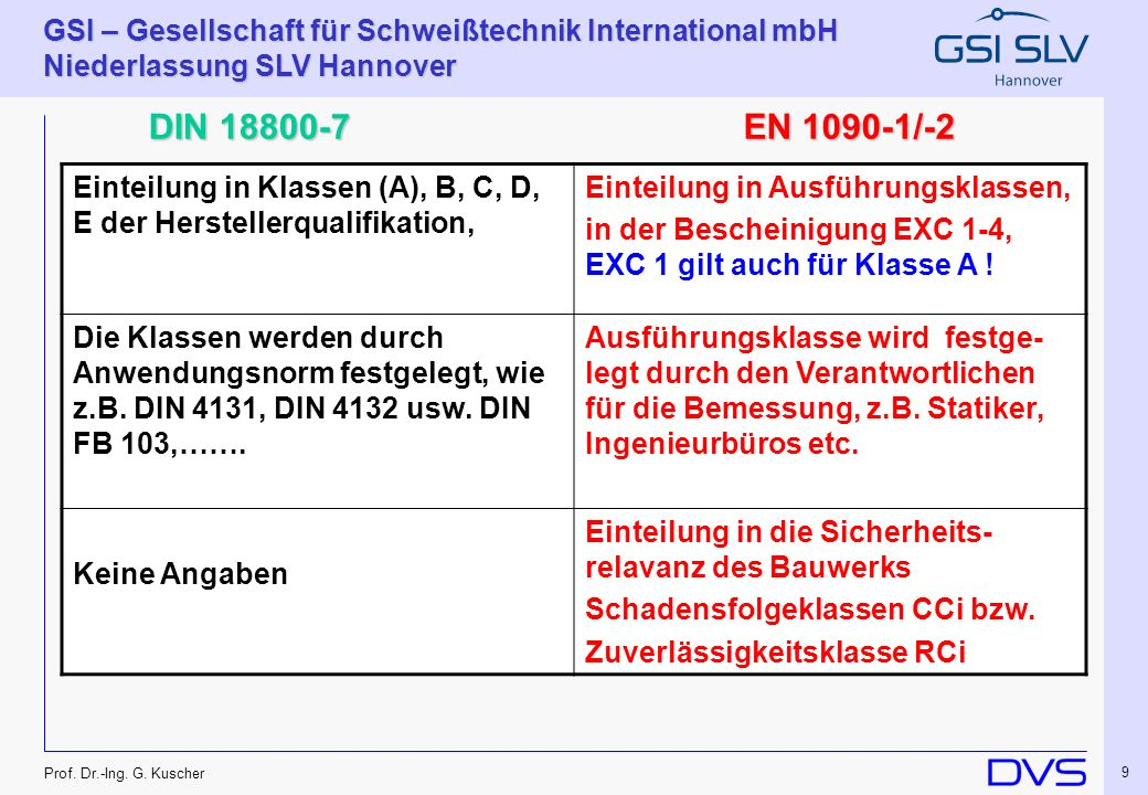 DIN 18800-7 EN 1090-1/-2. Einteilung in Klassen (A), B, C, D, E der Herstellerqualifikation, Einteilung in Ausführungsklassen,