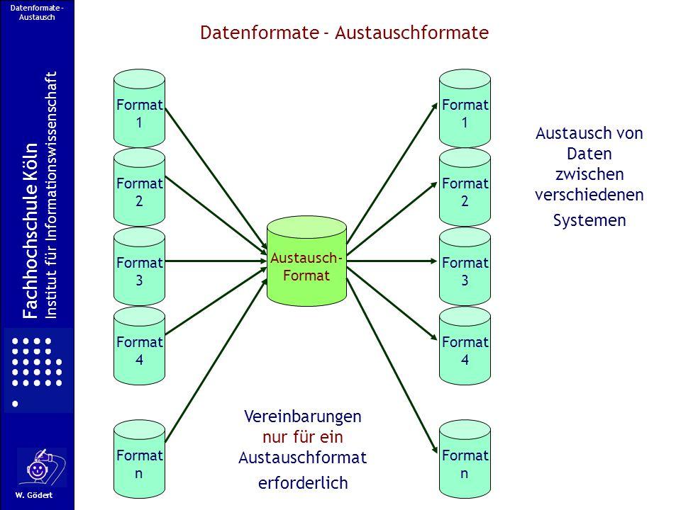 Datenformate - Austausch