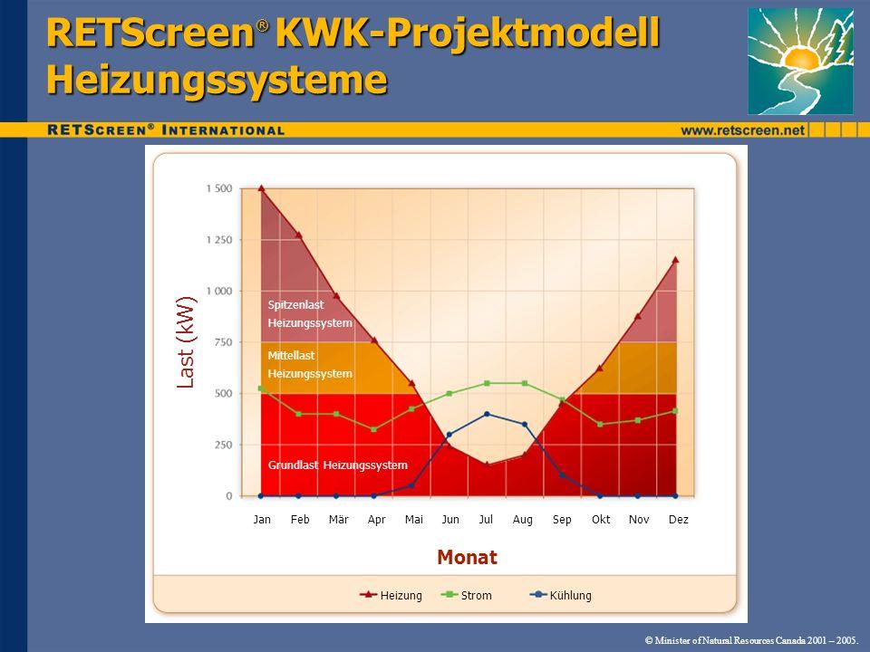 RETScreen® KWK-Projektmodell Heizungssysteme