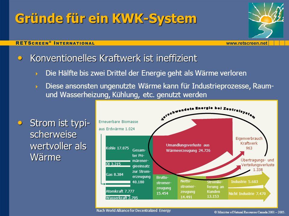 Gründe für ein KWK-System