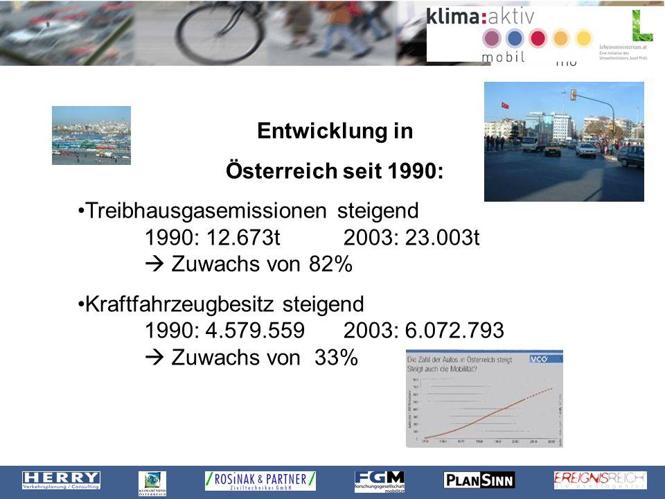 Entwicklung in Österreich seit 1990: Treibhausgasemissionen steigend 1990: 12.673t 2003: 23.003t  Zuwachs von 82%