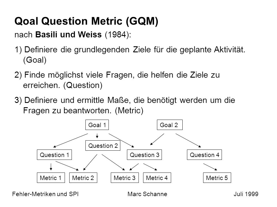 Qoal Question Metric (GQM)