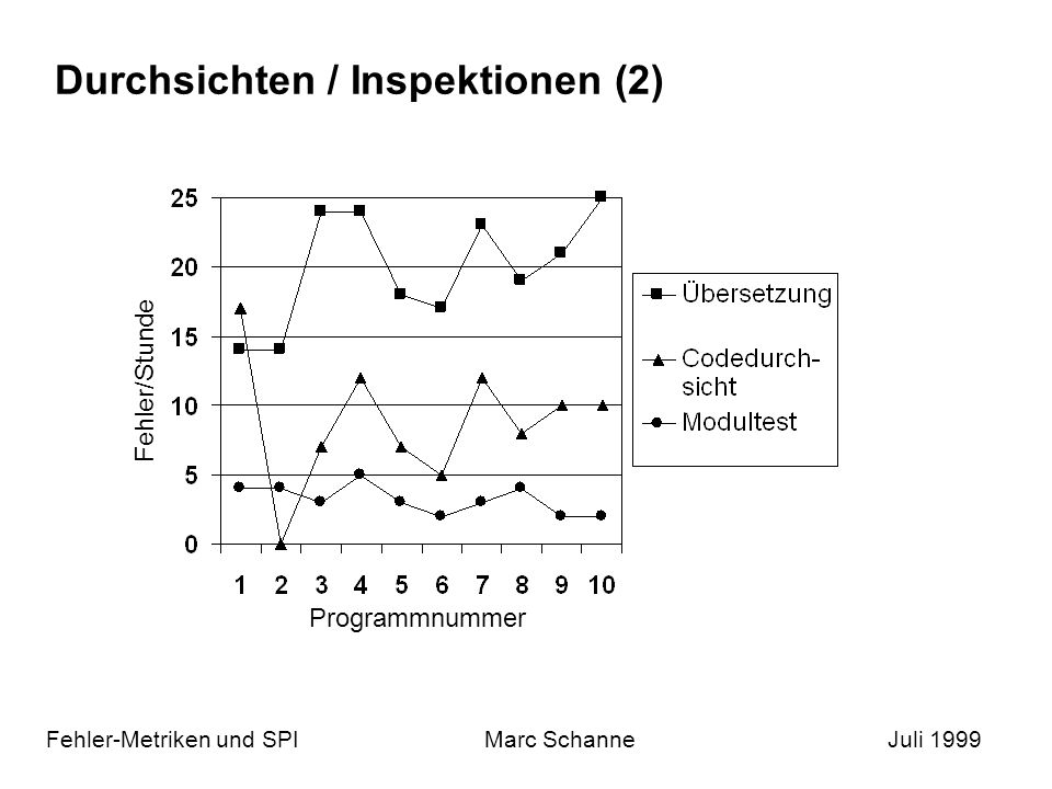 Durchsichten / Inspektionen (2)