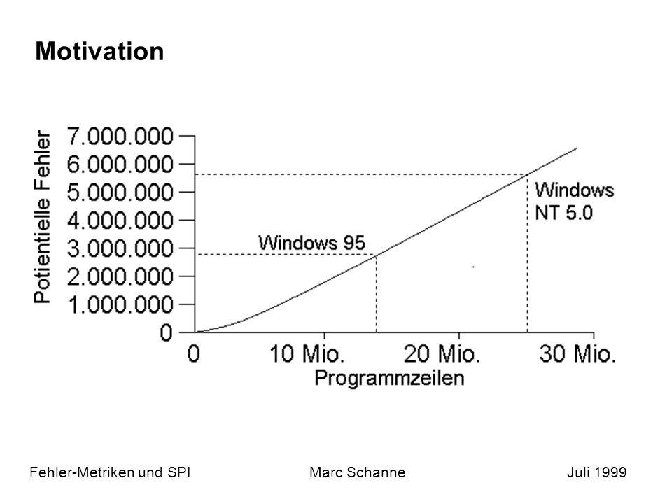 Motivation Fehler-Metriken und SPI Marc Schanne Juli 1999