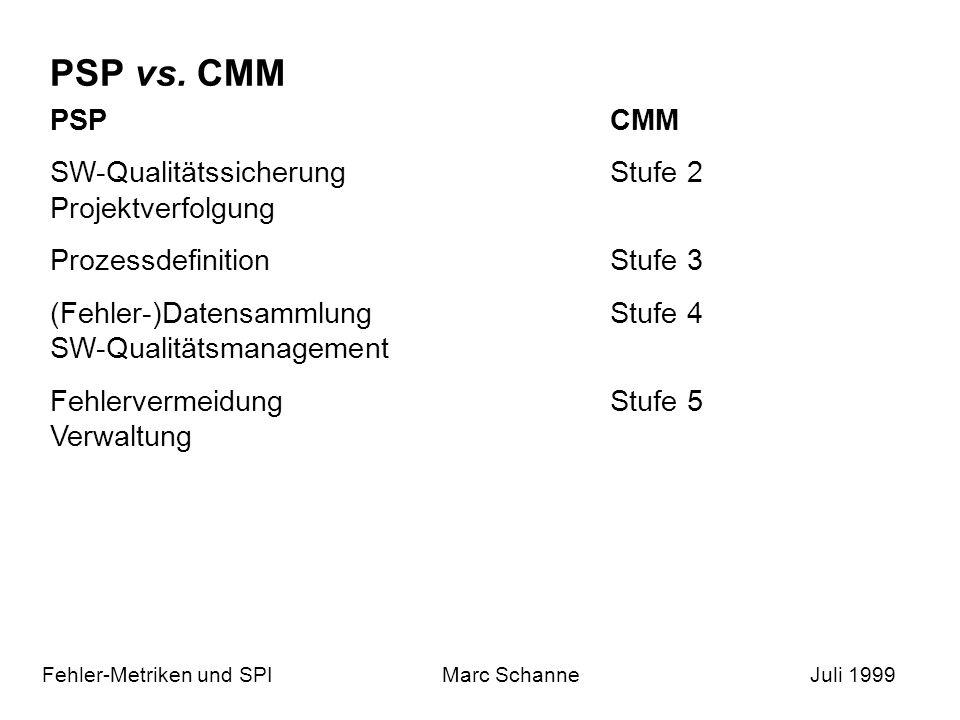 PSP vs. CMM PSP CMM SW-Qualitätssicherung Stufe 2 Projektverfolgung